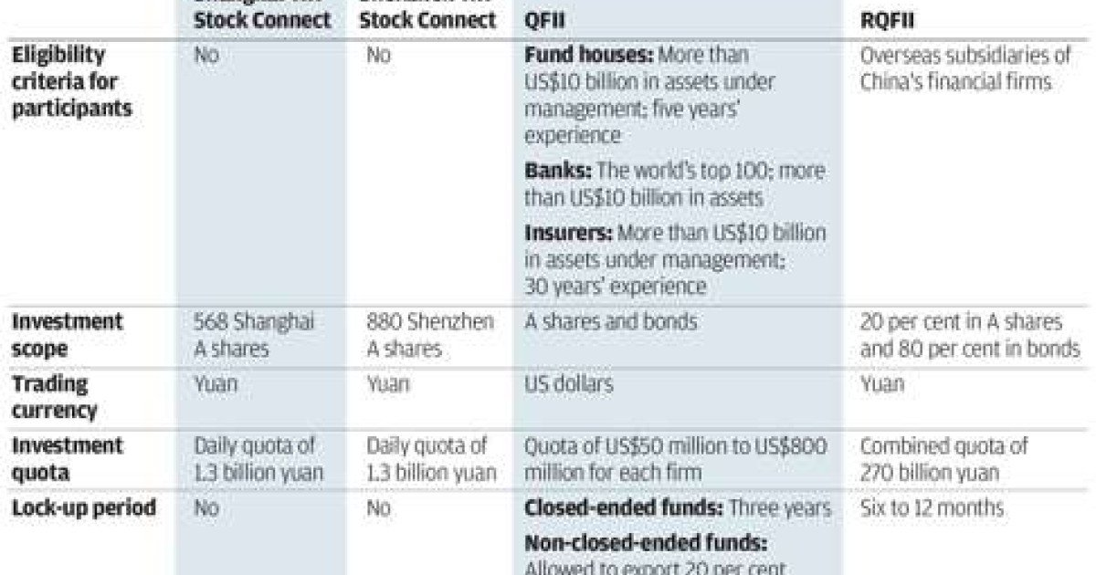 Don't expect QFII to disappear now that the second Stock