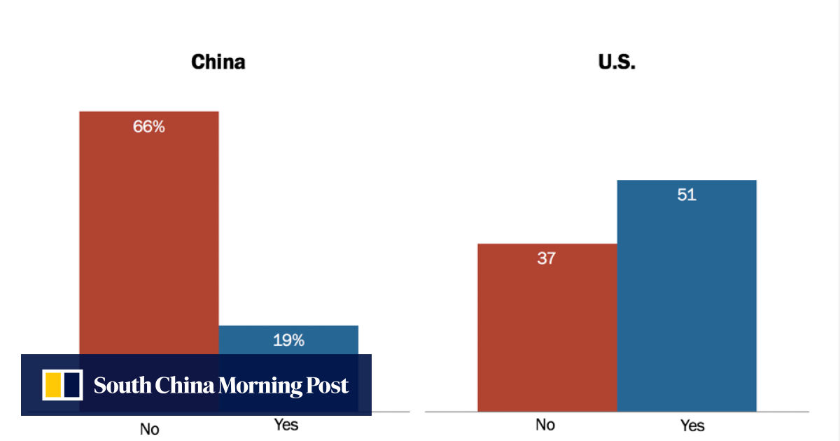 United States or China as world leader? Asians