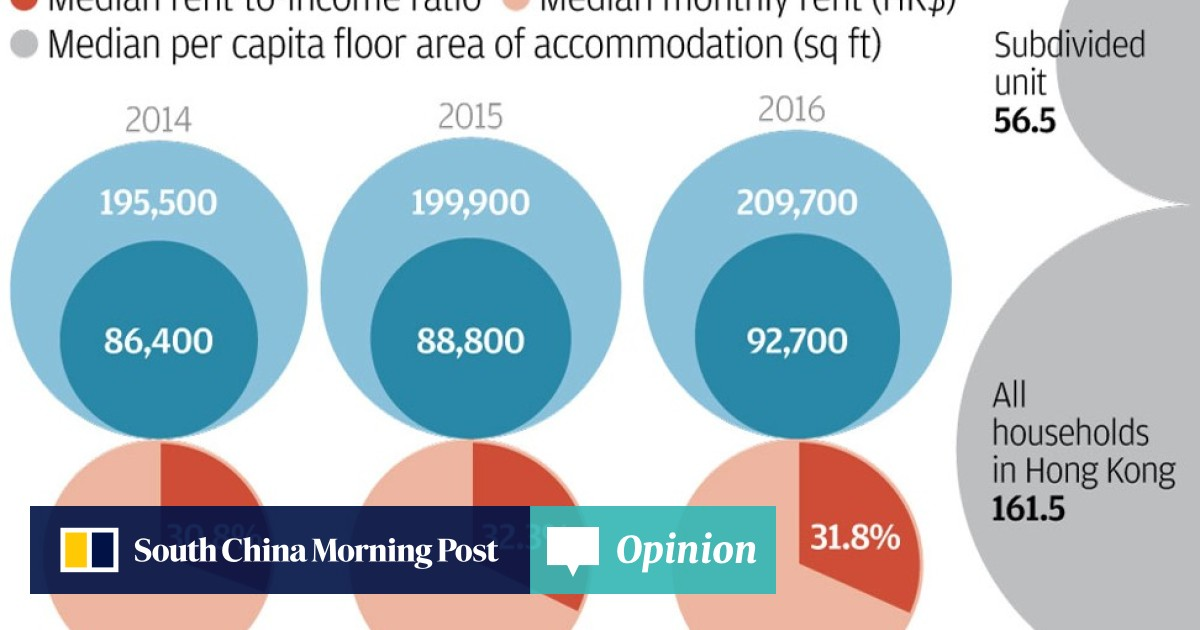 10,000 more Hongkongers call subdivided units home, study
