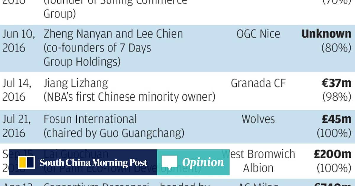 0f455d26 Which Asian billionaires own English soccer clubs Leicester City, Cardiff  and Southampton?   South China Morning Post