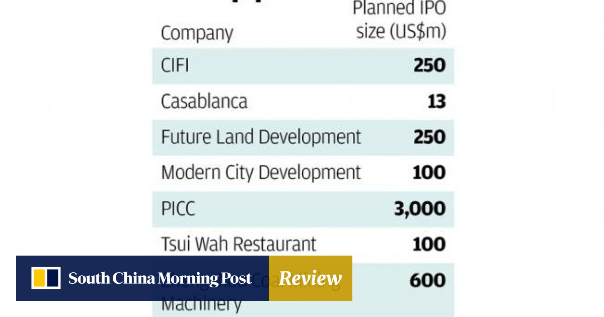 Five firms plan to raise US$613m in Hong Kong as investor sentiment