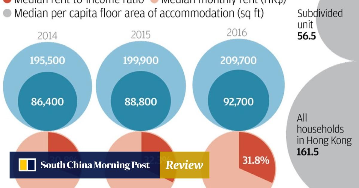 10,000 more Hongkongers call subdivided units home, study