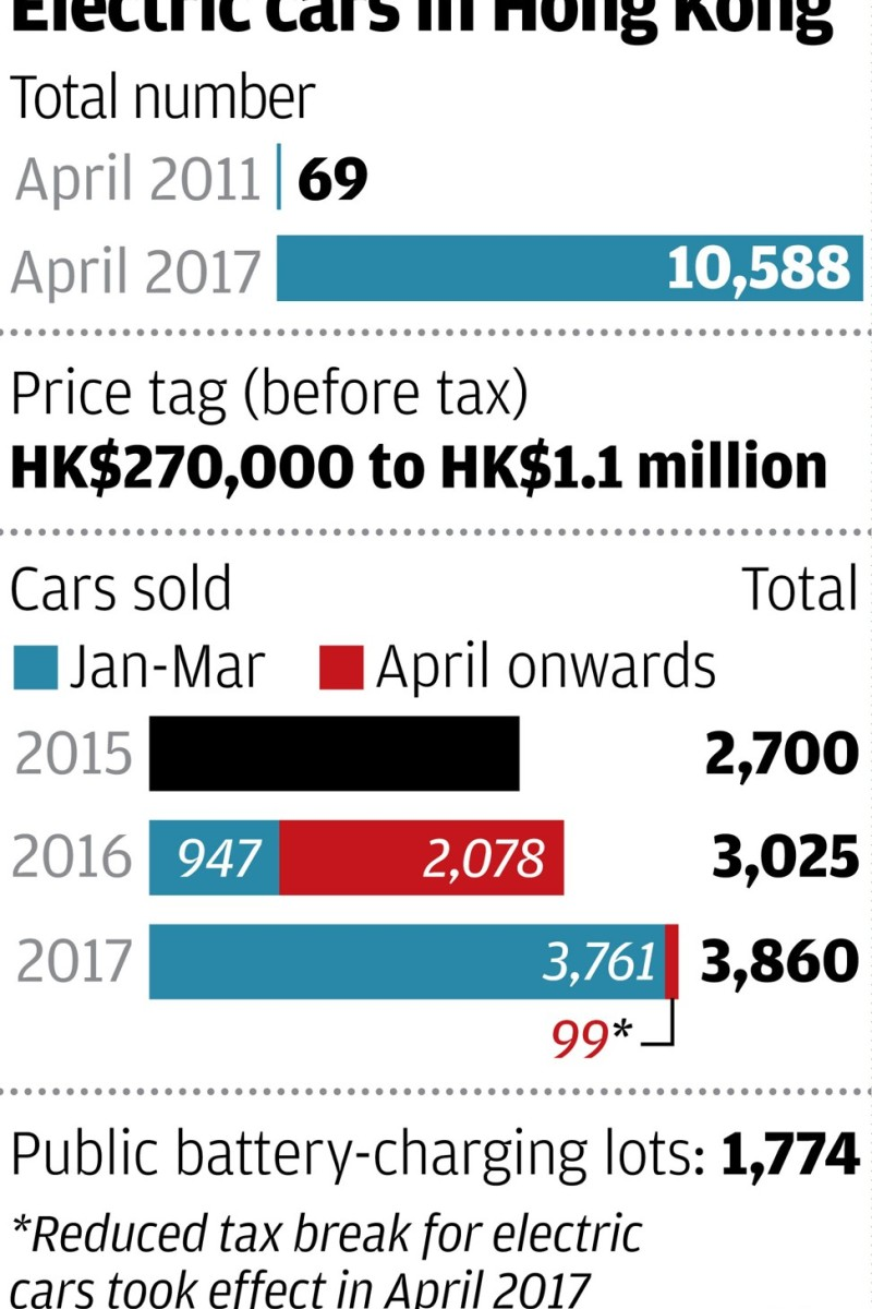 Why 2019 Hong Kong Budget Should Bring Back E Vehicle Tax Break South China Morning Post